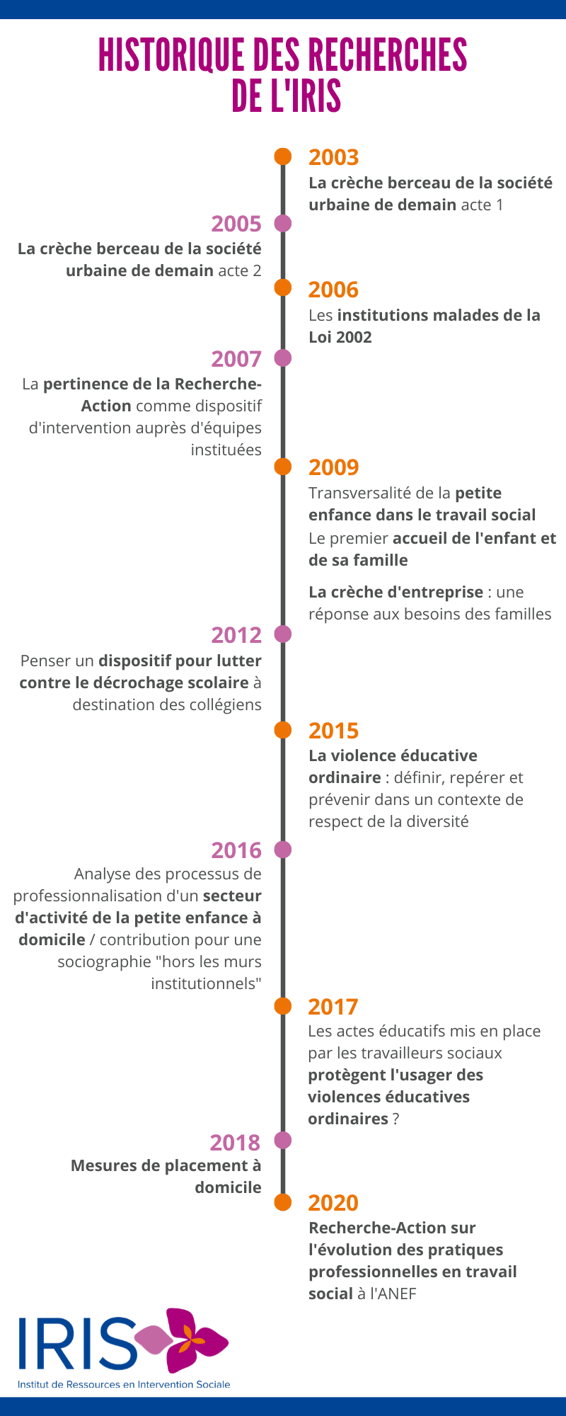Histoire De L'iris Au Travers Des Formations Et Des Recherches Infographic